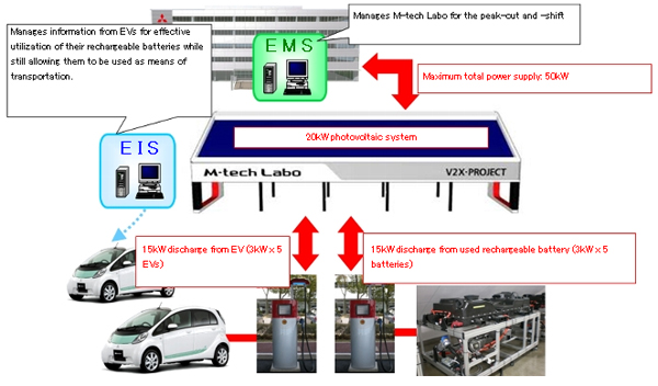Mitsubishi teste le Smart-Grid au Japon avec le M-Tech Labo - Photo 2