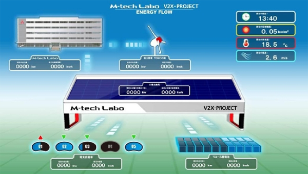 Mitsubishi teste le Smart-Grid au Japon avec le M-Tech Labo - Photo 3
