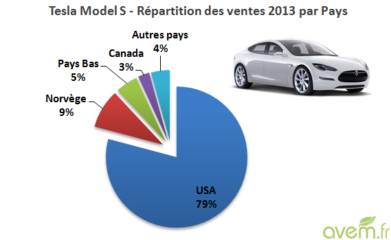 Tesla  Model S - Plus de 22.000 ventes dans le monde en 2013 - Photo 2